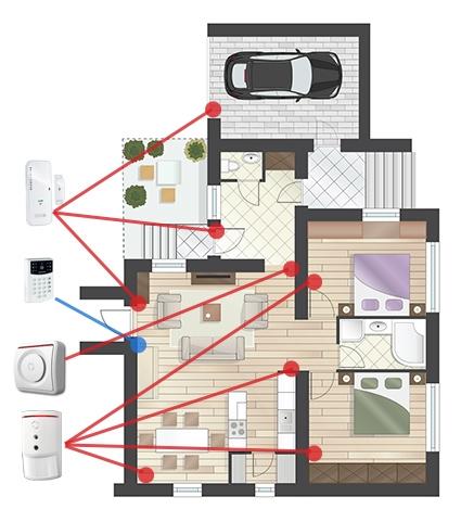 Ekonomický set pro zabezpečení bytu